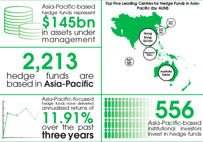 asia-pacific hedge funds infographic