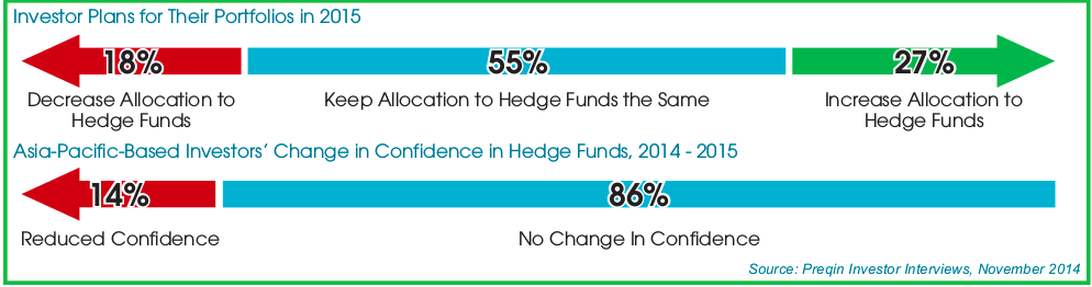 Investor confidence towards hedge funds