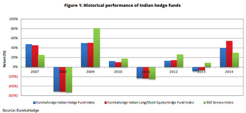 Indian hedge funds historical performance