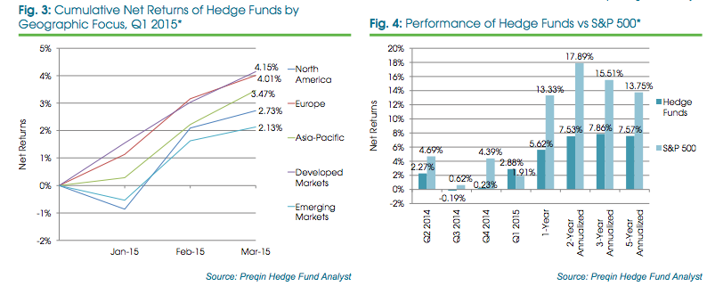 hedge fund performance