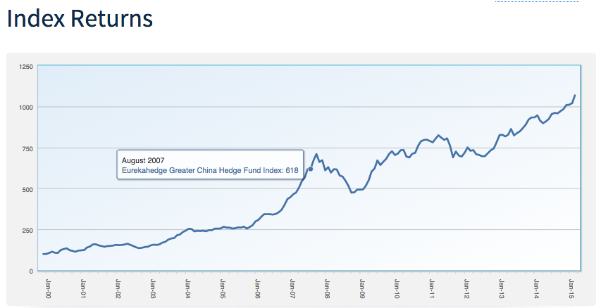 Eurekahedge China Hedge Fund Index