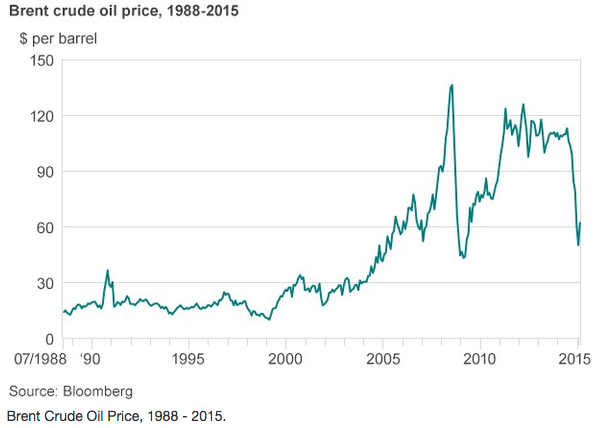 Brent Crude oil price history