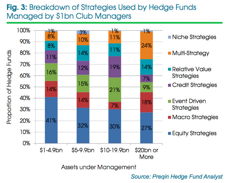 Screen-Shot-2015-06-06-at-09.16.41 How Top 10% of Hedge Fund Managers control around 90% of Hedge Fund Assets