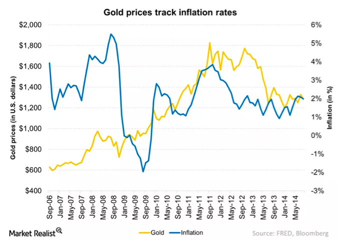 Gold prices track inflation rates