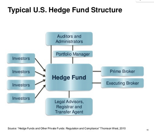 typical US hedge fund structure