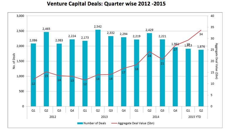 VC Deals 2012-2015