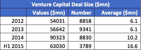 VC Deals size