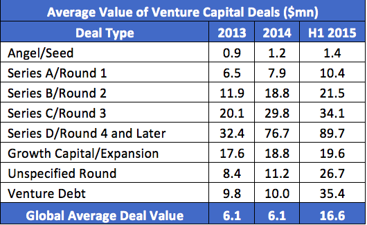 Average Value of VC Deals