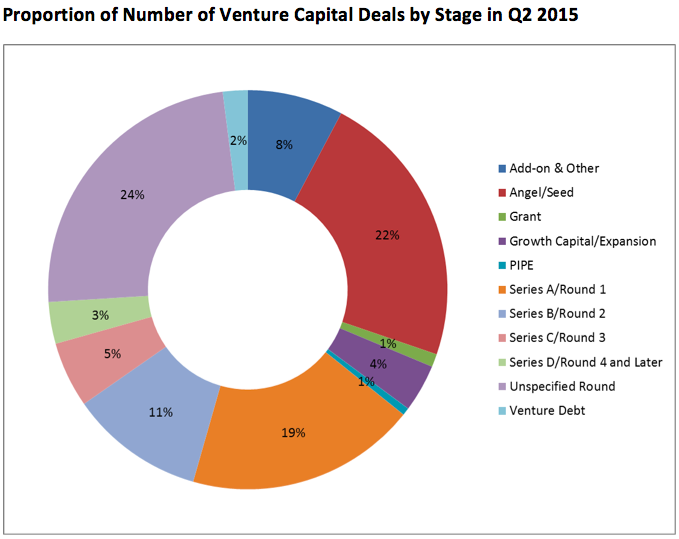 Proportion of VC Deals