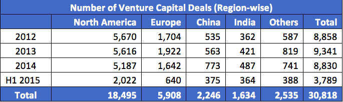 Number of VC Deals worldwide
