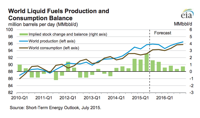 World Fuels production