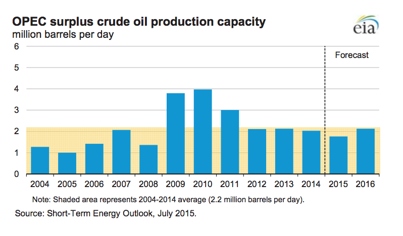 OPEC surplus oil production capacity