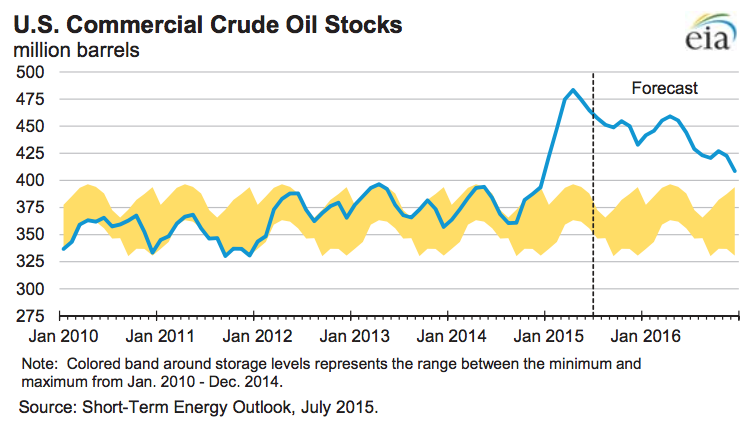 US commercial crude oil stocks