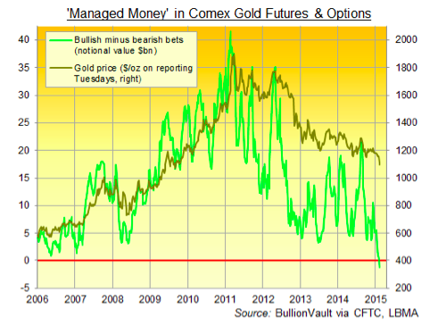 Screen-Shot-2015-08-06-at-17.14.45 Why Hedge Funds Are Bearish on Gold