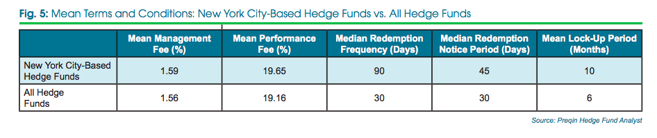 NYC hedge funds vs All funds, Preqin