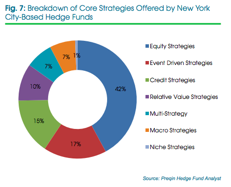 Core strategies of New York hedge funds