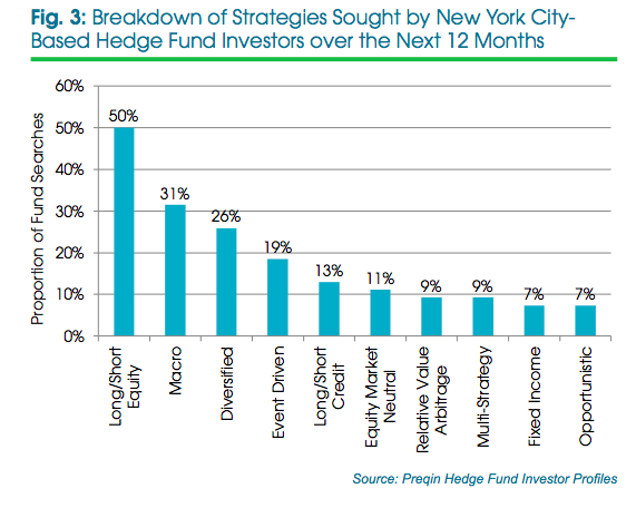 NYC hedge funds strategies for next 12 months
