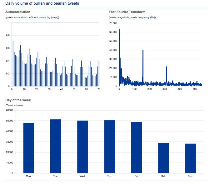 Daily ratio of Twitter and Google  Bullishness and bearish