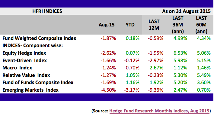 hedge fund performance, HFRI