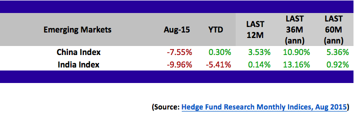 hedge funds performance, HFRI