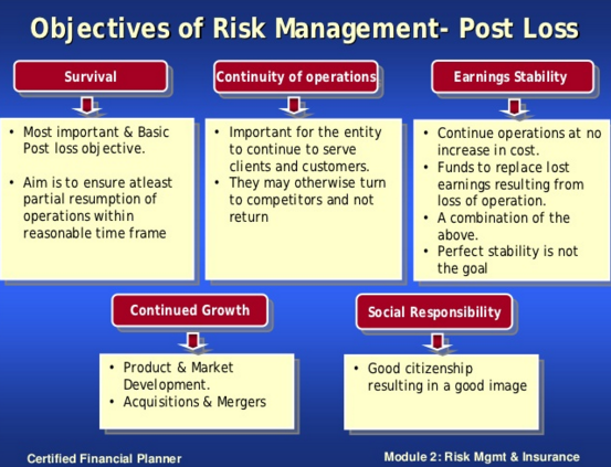 Obejctives of Risk Management - Post Loss