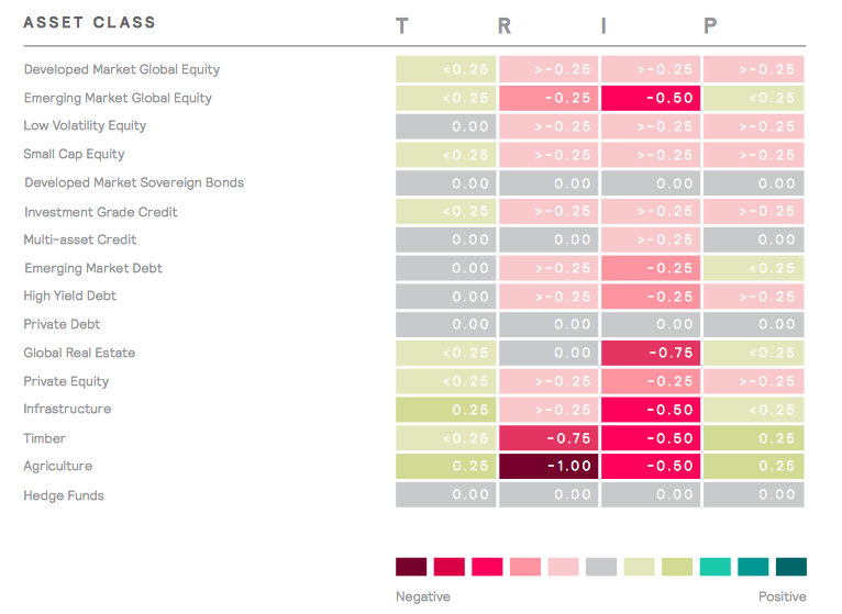 Sensitivity to the Climate Change Risk Factors by Assets Class - Mercer Report