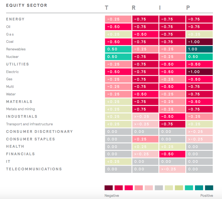 Sensitivity to the Climate Change Risk Factors by Equity Sectors, Mercer Report