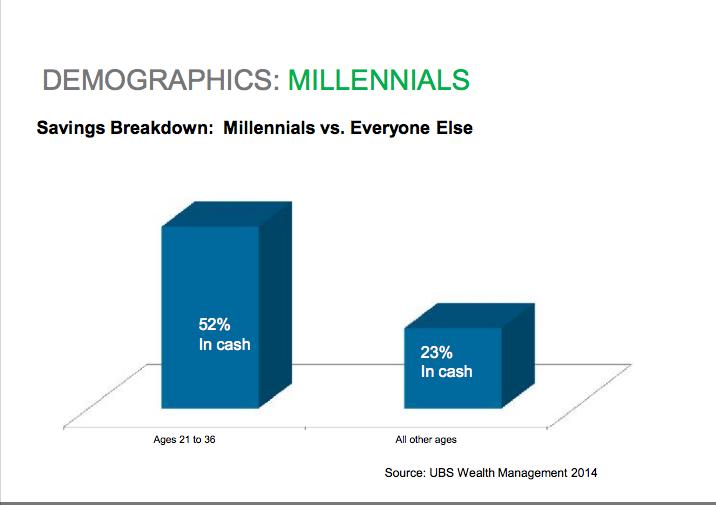 millennials and wealth 2