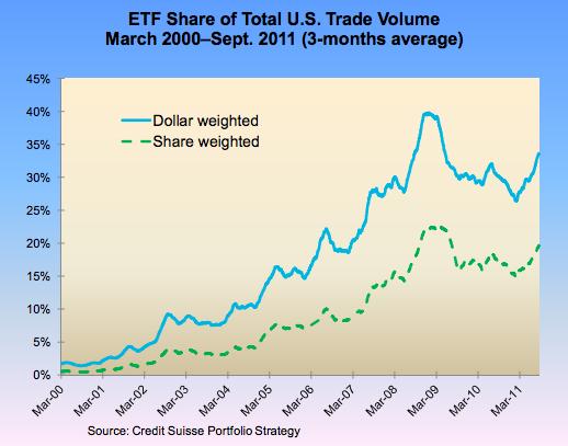 ETFs Growth in US