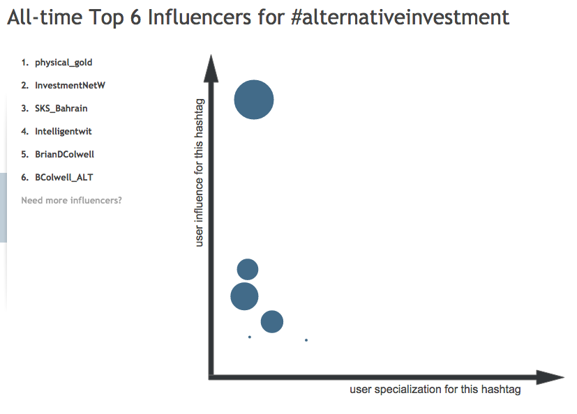 Top influencers in Alt Investment by Hashtagify