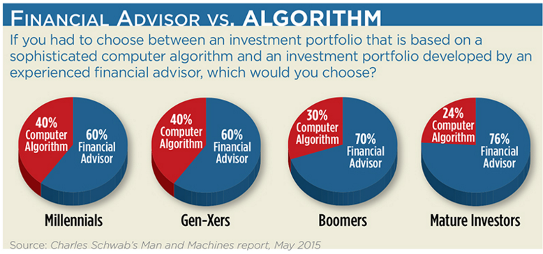 Financial advisor vs Algorithm