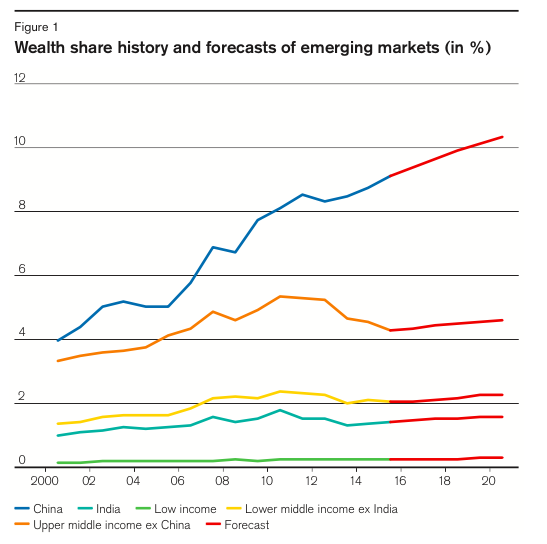Wealth share history and forecasts of emerging markets