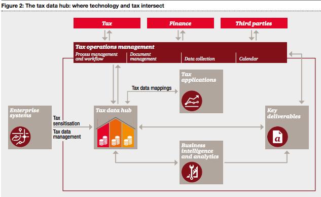 tax data hub