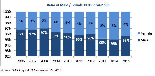 Male/Female CEOs