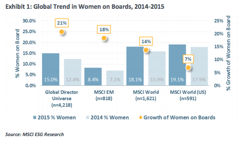 Women on Board trend