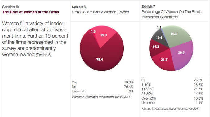 Women in Alternative Investment, 2011