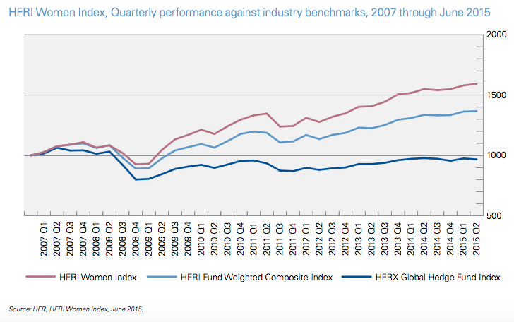 Women-led Hedge Funds' Performance, KPMG
