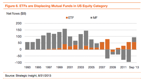 ETFs growth, PWC