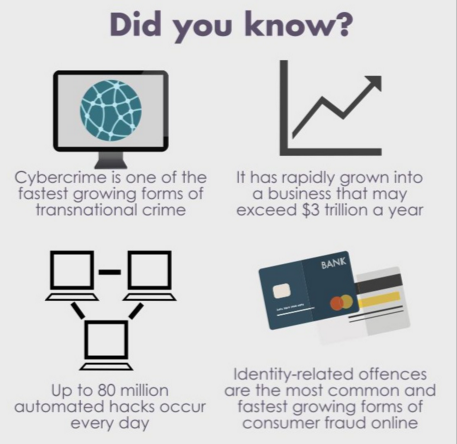 Forms of Cyber Crime, source unvienna.org
