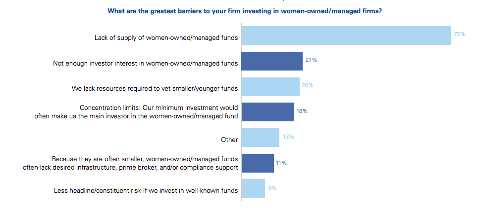 Firms investing in women owned funds