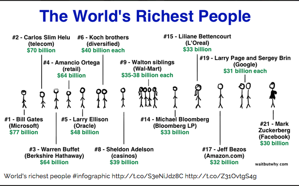 World's richest people infographic source: WaitBuWhy