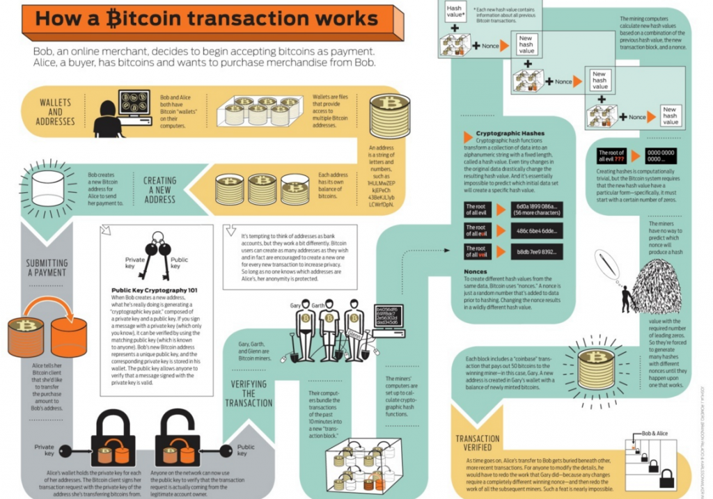 An infographic explaining how Bitcoin works.