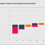 Estimates of Brexit Impact different sources
