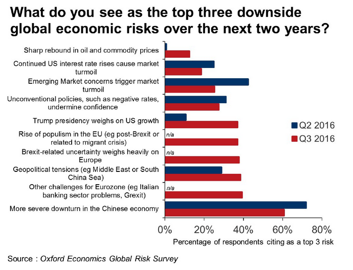 12 Aug 2016, Chinese slowdown, Brexit and a Trump presidency are among the main economic worries among businesses, according to Oxford Economics