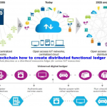 Blockchain and IOT centralised and decentralised tech