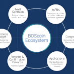 Boscoin Self-governing ecosystem for growth and evolution
