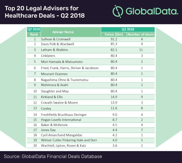 shutterstock_179549732-1024x683 Top 20 global ranking of financial advisers in Healthcare M&As, Q2 2018
