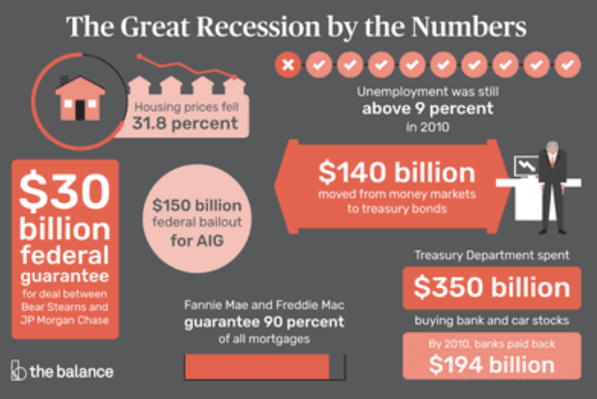 The great recession by numbers