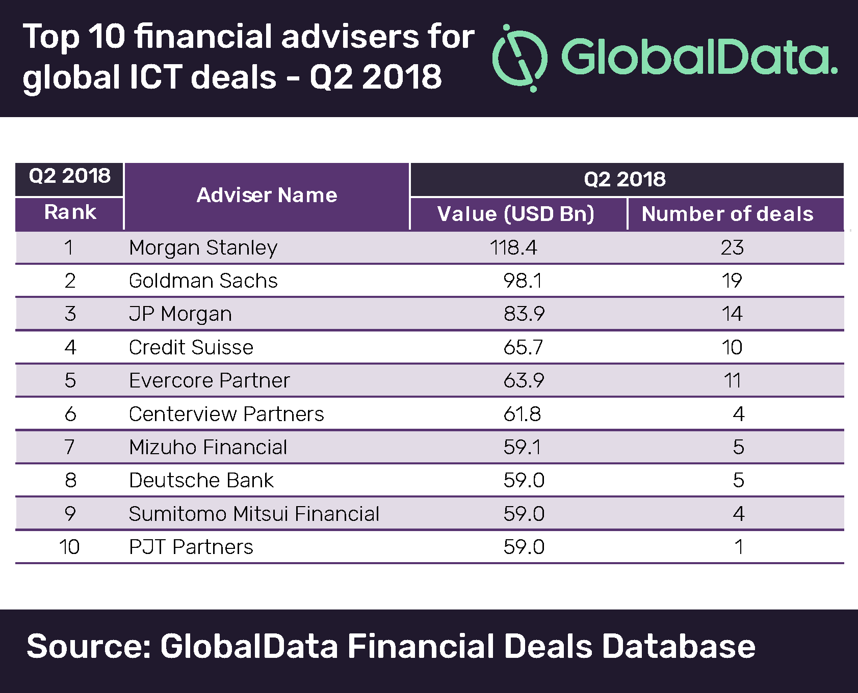 Morgan Stanley Tops M&A Financial Advisers In ICT For Q2 2018