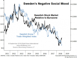 swiden-300x229 Stock markets, Mamma Mia! Will Sweden Swing to the Right?